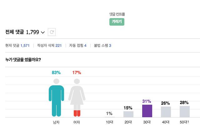 Clean Naver