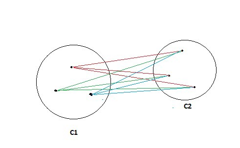 calculating similarity Hierarchical clustering