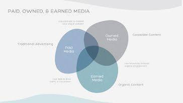 Media Venn - Presentation Template