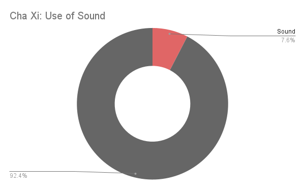 Use of sound graph