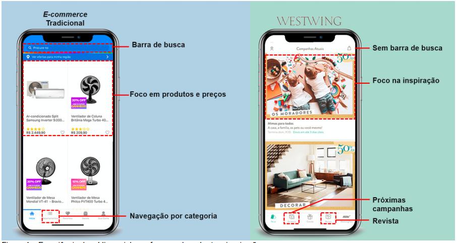Comparação entre e-commerce tradicional e aplicativo Westwing.