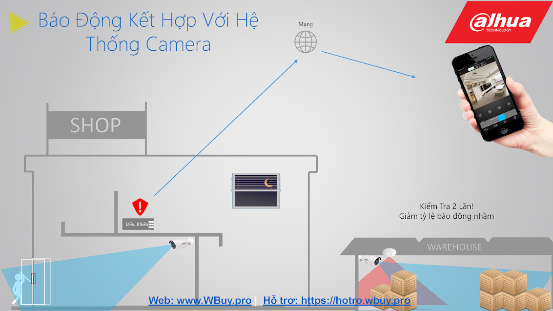 Hệ thống báo động không dây của Dahua kết hợp với hệ thống camera Dahua
