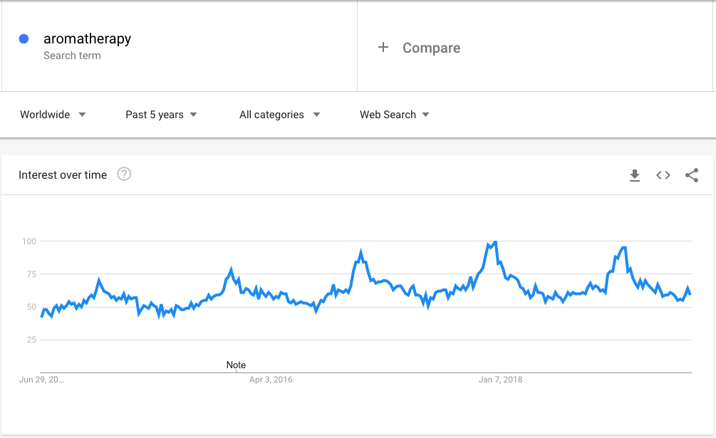 How To Make Money With Young Living Google Trends for Aromatherapy