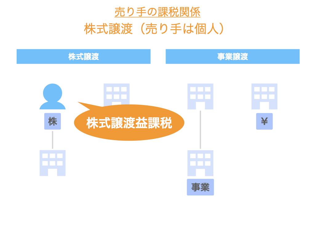 株式譲渡における個人売り手の課税関係
