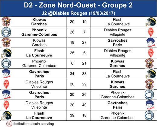 Résultats Zone Nord-Ouest 2
