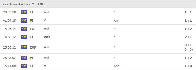 7 cuộc đối đầu gần nhất giữa Italy vs Anh