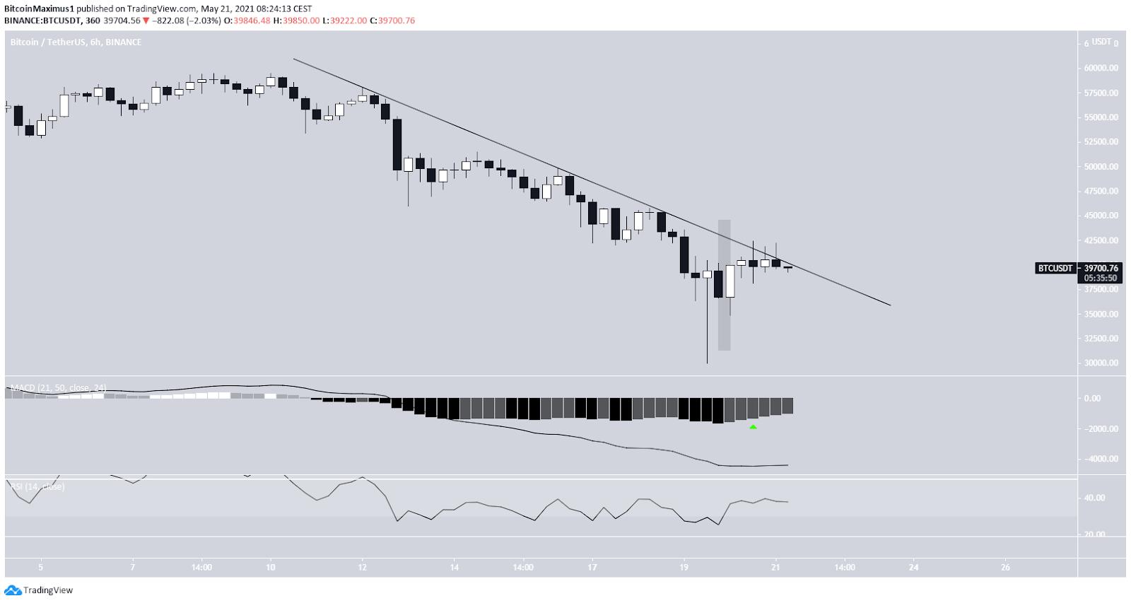 Bitcoin Kurs Preis Chart 6-Stunden-Ansicht 21.05.2021