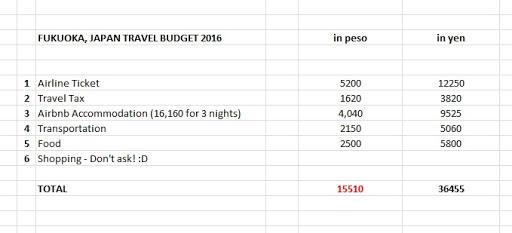 Japan Travel Budget