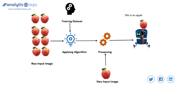 Supervised learning in machine learning example