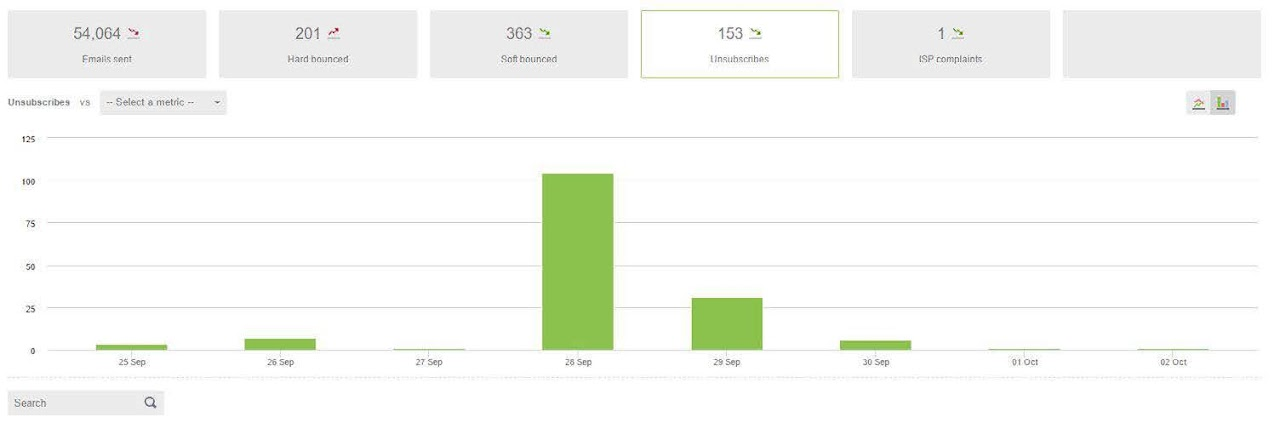 The dotmailer platform lets you track unsubscribes over time. Source: dotdigital