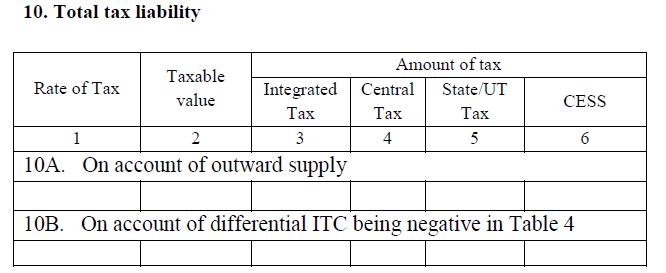 GST return for non-resident supplier