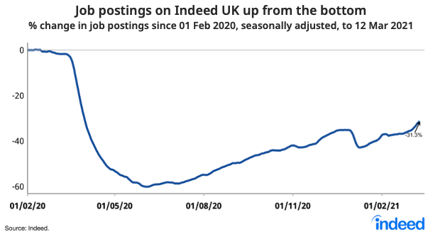 Line graph showing job postings on Indeed UK up from the bottom