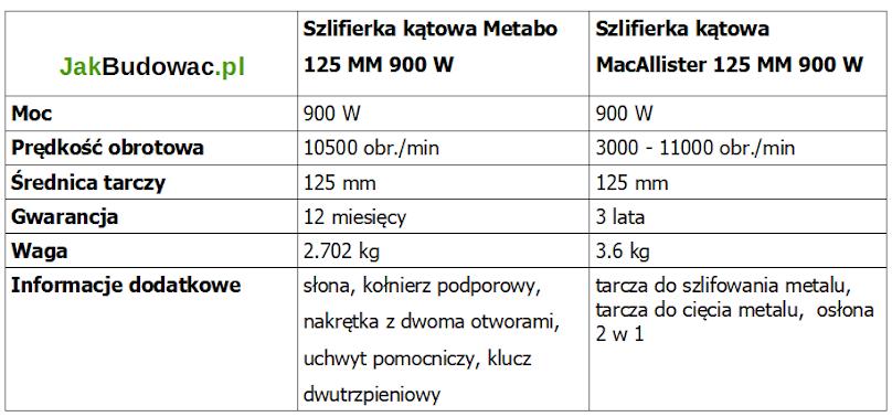 Parametry szlifierki kątowej Metabo i MacAllister