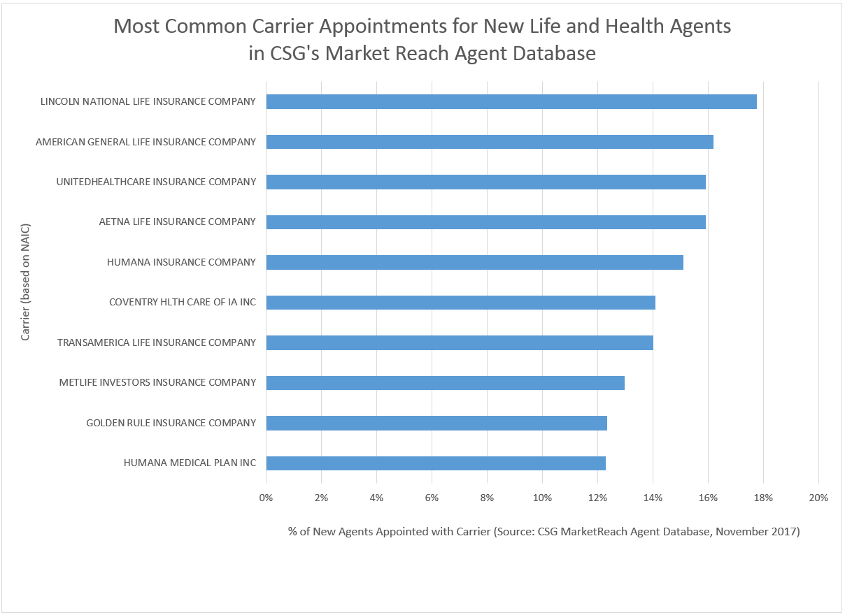 Most Common Carriers New Agent Nov 2017