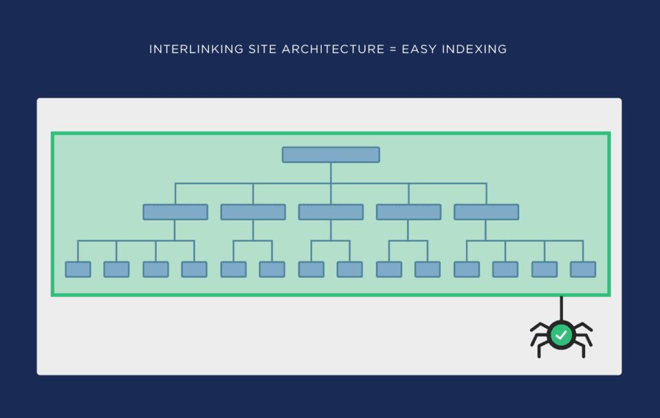 SEO Site Structure