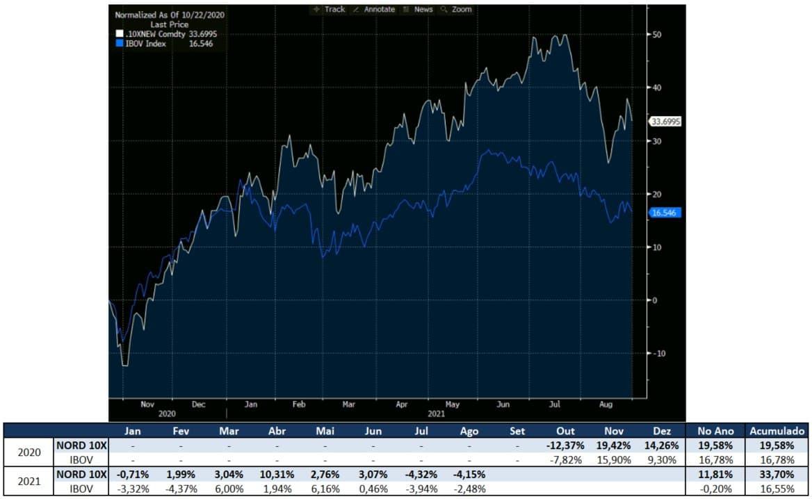 Gráfico apresenta desempenho da carteira Nord 10X.