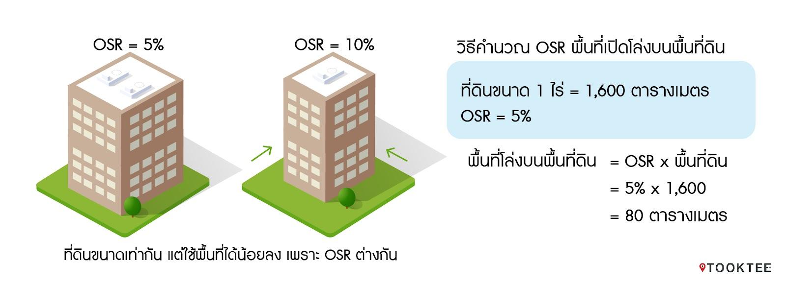 รูปบทความ : FAR และ OSR คืออะไร? ตรวจสอบอย่างไรว่าสร้างอาคารได้ขนาดเท่าไหร่?