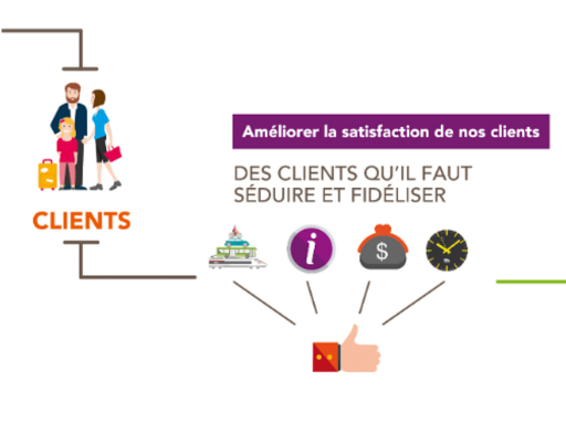 Design d'information et synthèse visuelle/datavisualisation de la vision stratégique SNCF Mobilités Région Pays de la Loire - Nantes 44 Pays de la Loire