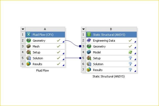 ANSYS - Схема проекта ANSYS Workbench, включающая модели CFX и Mechanical