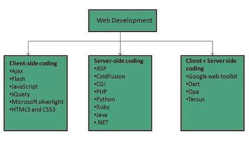 Lenguajes en desarrollo web