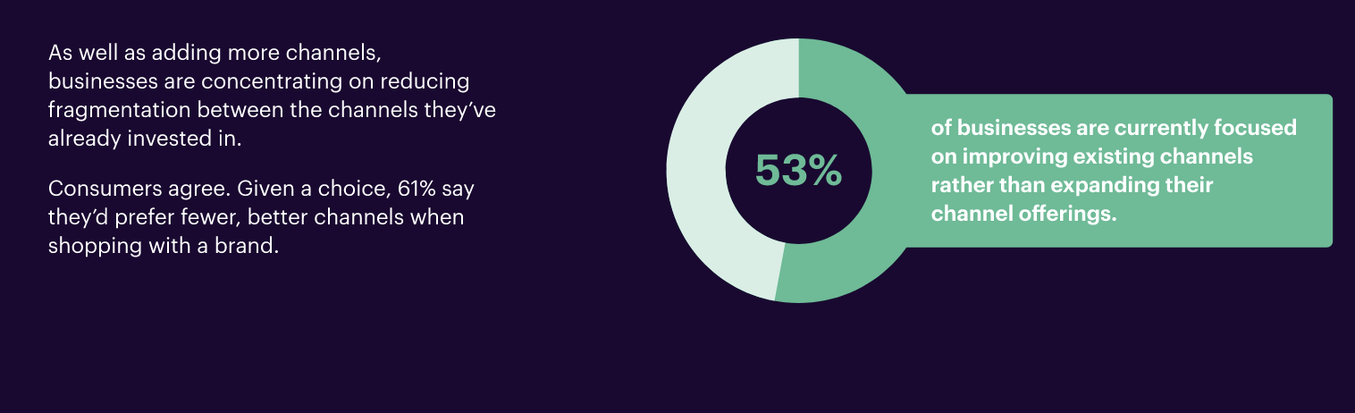 53% of businesses focus on improving existing channels