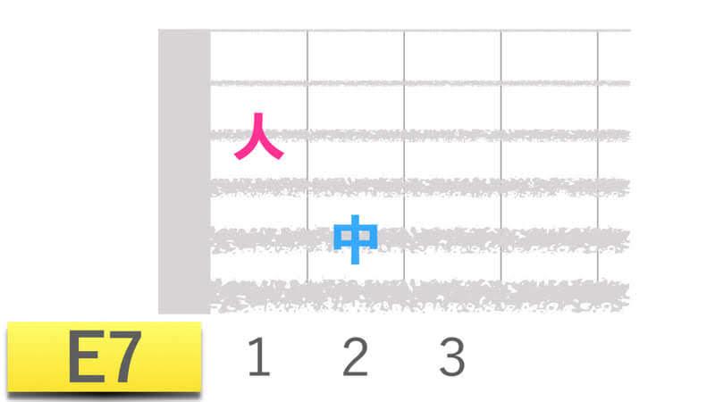 ギターコードE7イーセブンの押さえかたダイアグラム表
