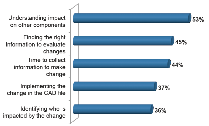Top 5 Challenges of Executing Changes. Source: Dassault Systemes