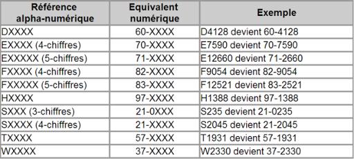 Système de référence des pièces Triump communiqué par Machines et moteurs