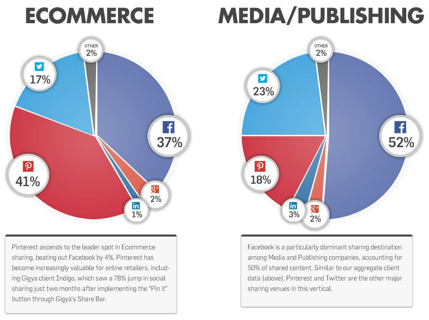 Leading Ecommerce Social Channels