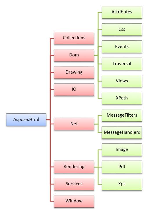 Features List Aspose Html For Java Documentation