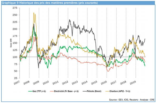 Graphique historique des prix des matières premières (prix courants)