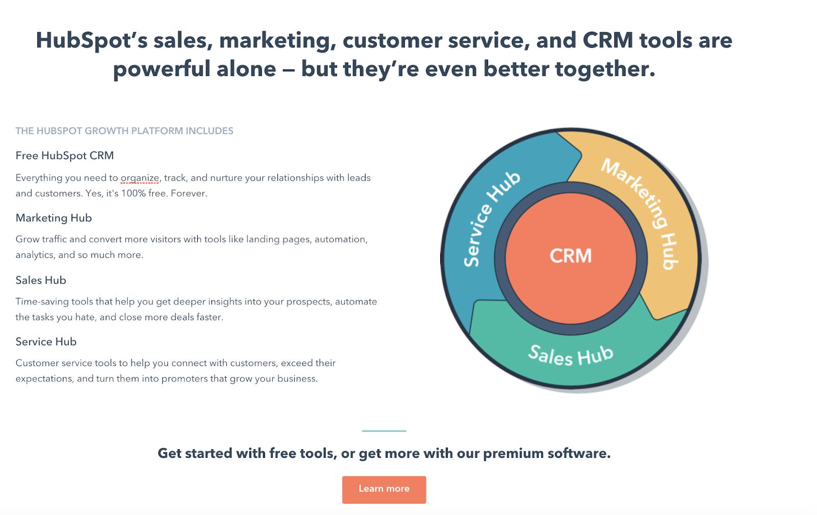 HubSpot marketing stack landing page best practice CTA analysis