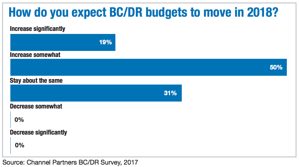 How do you expect BC/DR budgets to move in 2018?