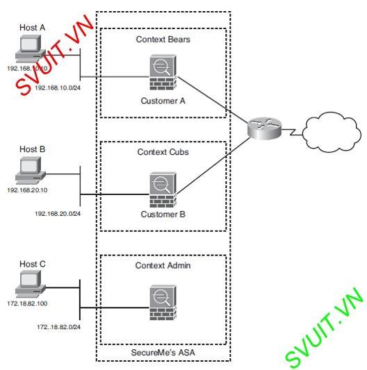 Virtual firewall Cisco ASA(1)