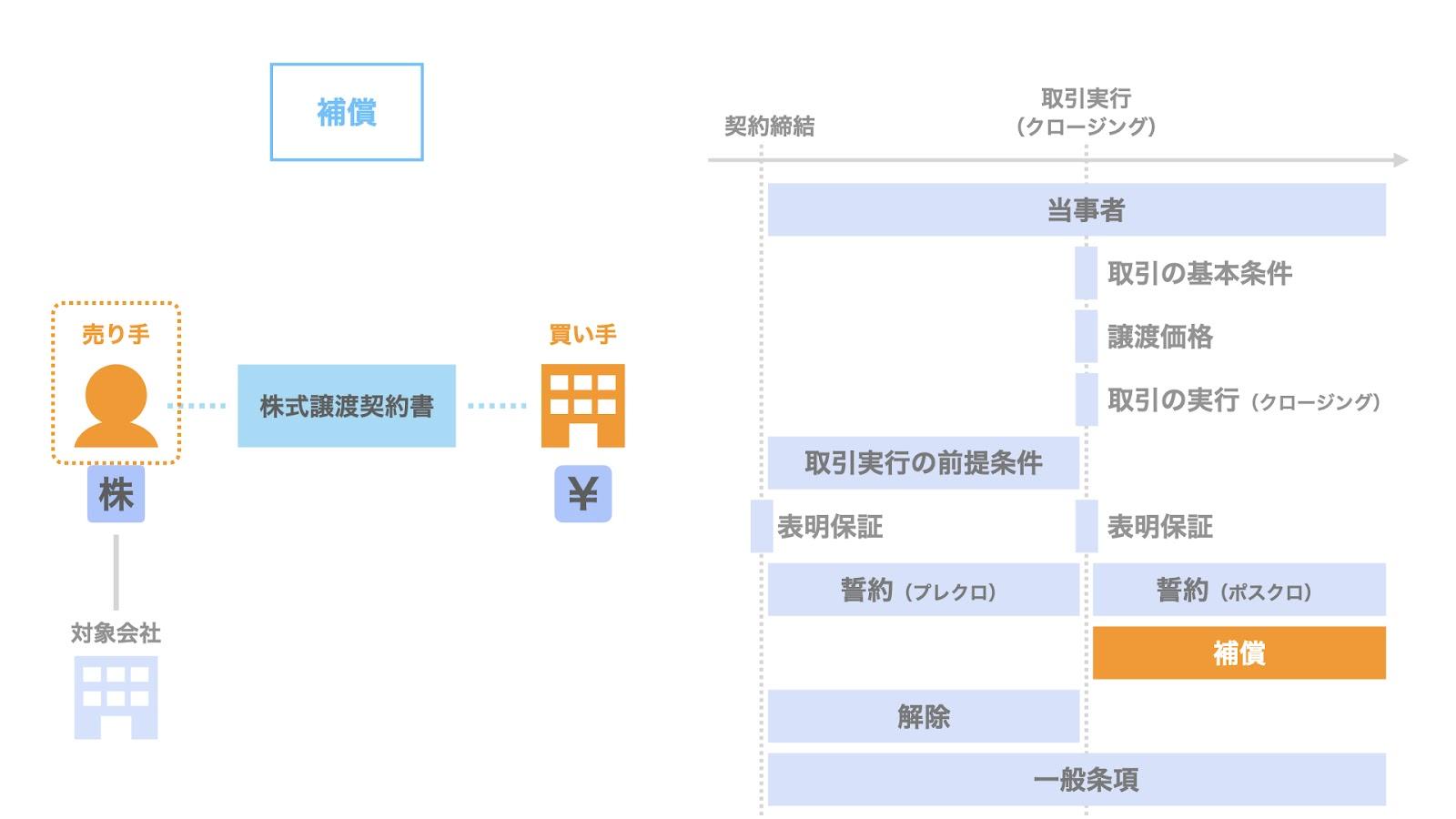 株式譲渡契約における補償