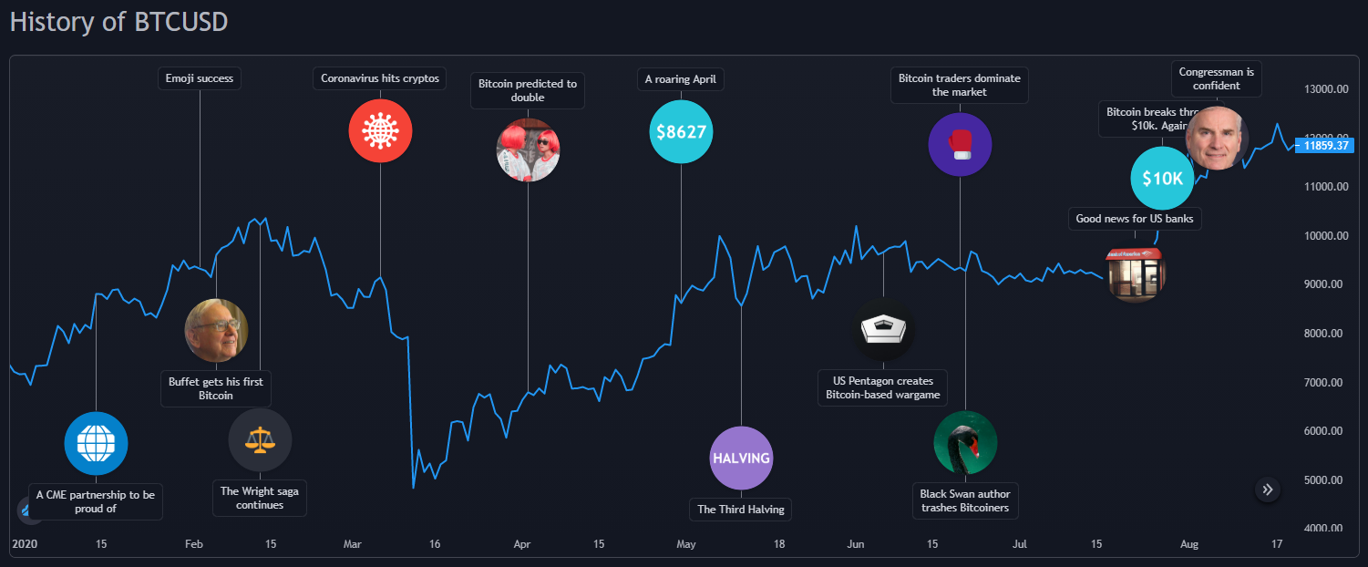 Bitcoin price chart with important events between Jan 2020 - Aug 2020