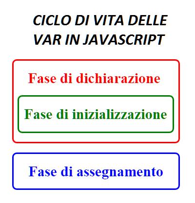 Ciclo di vita delle var JavaScript