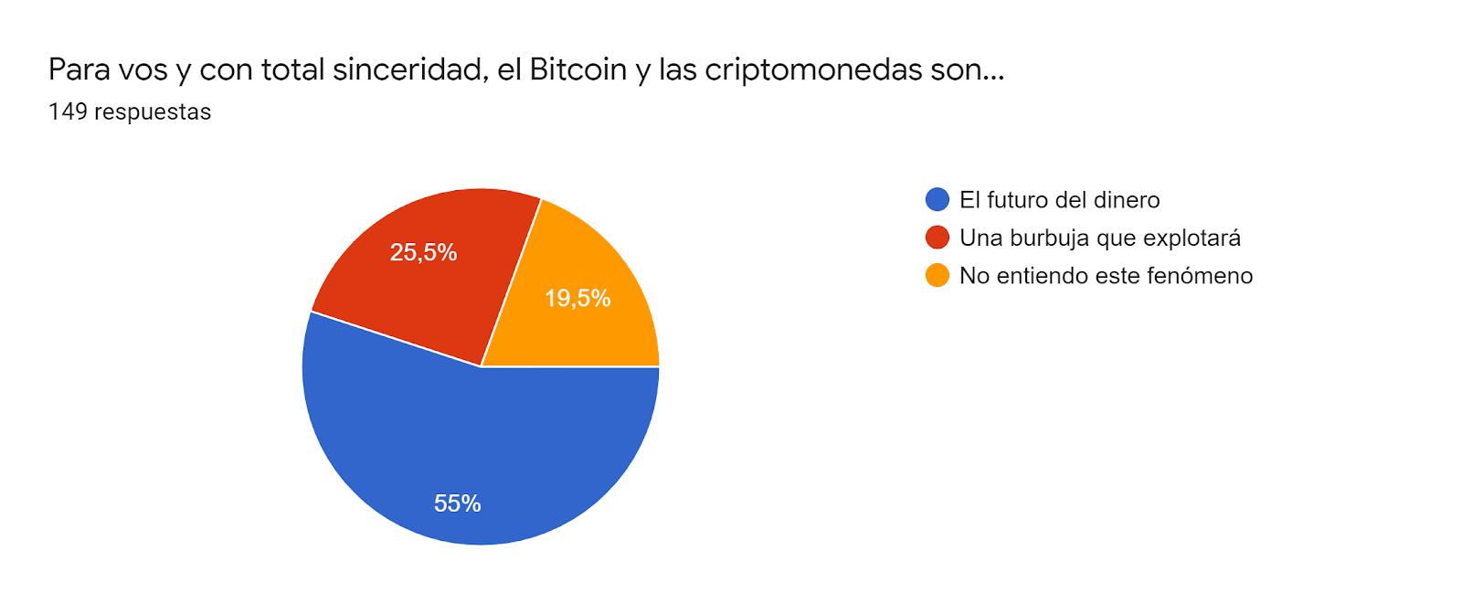 Gráfico de respuestas de formularios. Título de la pregunta:Para vos y con total sinceridad, el Bitcoin y las criptomonedas son.... Número de respuestas:149 respuestas.