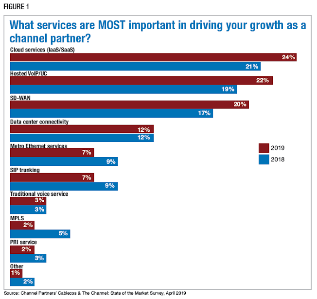 Figure 1: What services are MOST important in driving your growth as a channel partner? Source: Channel Partners' Cablecos & The Channel: State of the Market Survey, April 2019