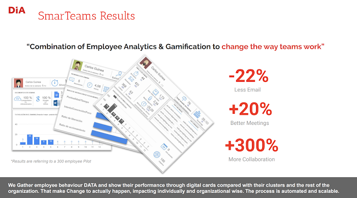 DIA gamification cards used by employees
