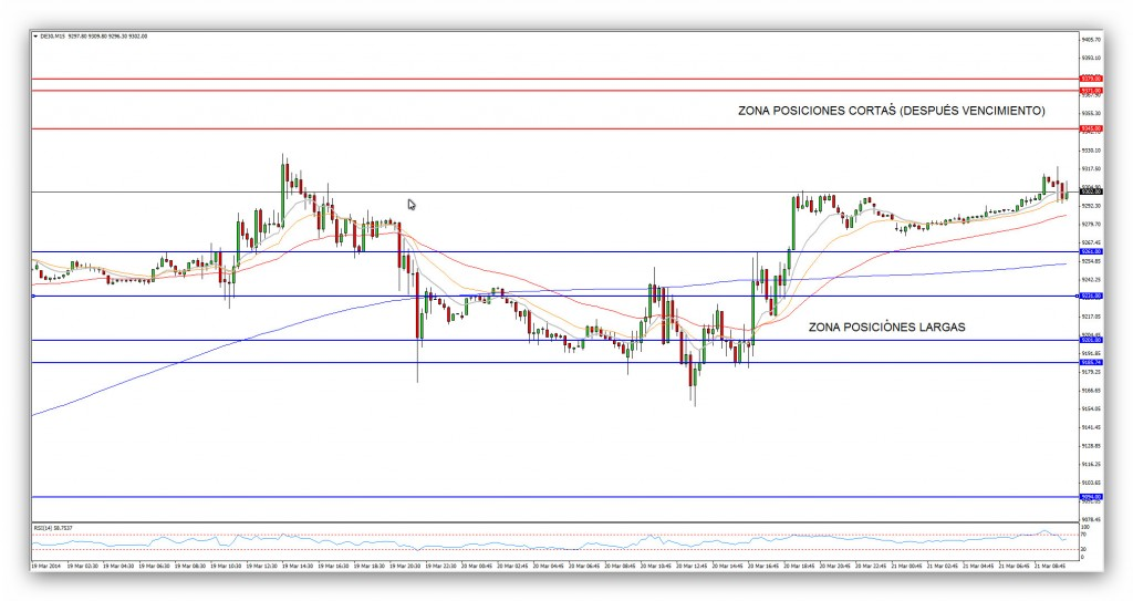 Compartirtrading Post Day Trading 2014-03-21 DAX 15 minutos