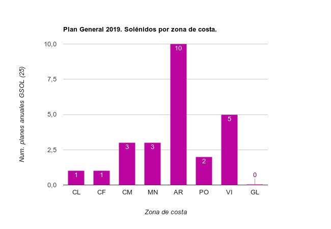 Planes Especificos 2019 Solénidos por zona de costa