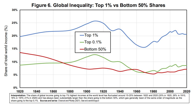 Globalne nierówności dochodowe, najbogatsi i najbiedniejsi