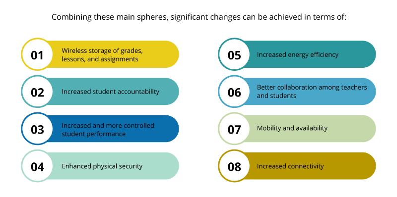 Formas en que IoT puede hacer cambios en el aula.