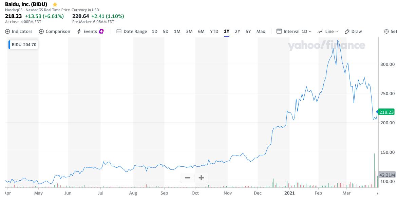 Baidu Stock Price 1 Year Chart