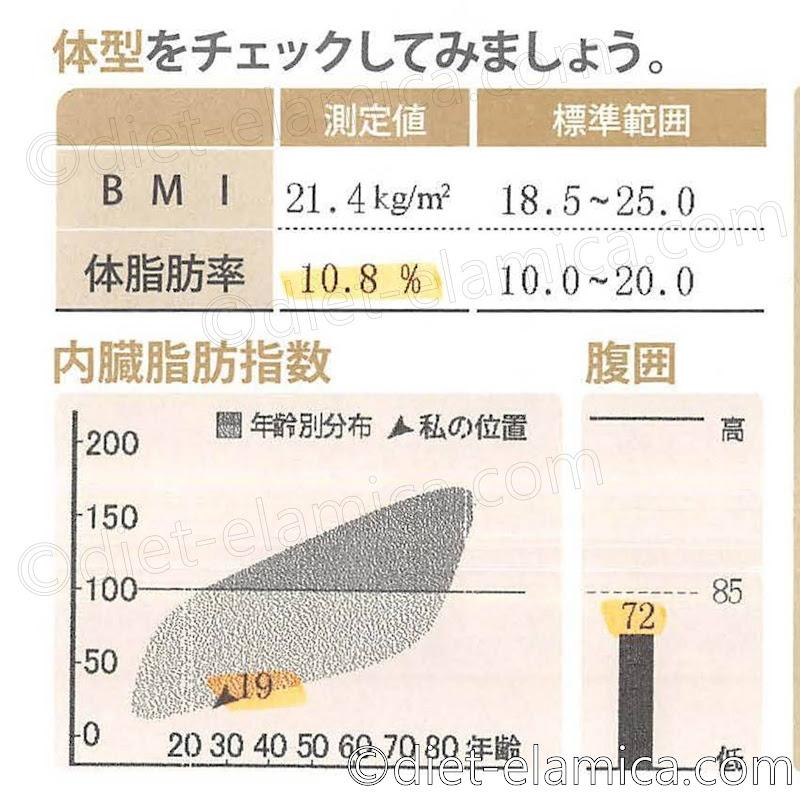 BMI21.4