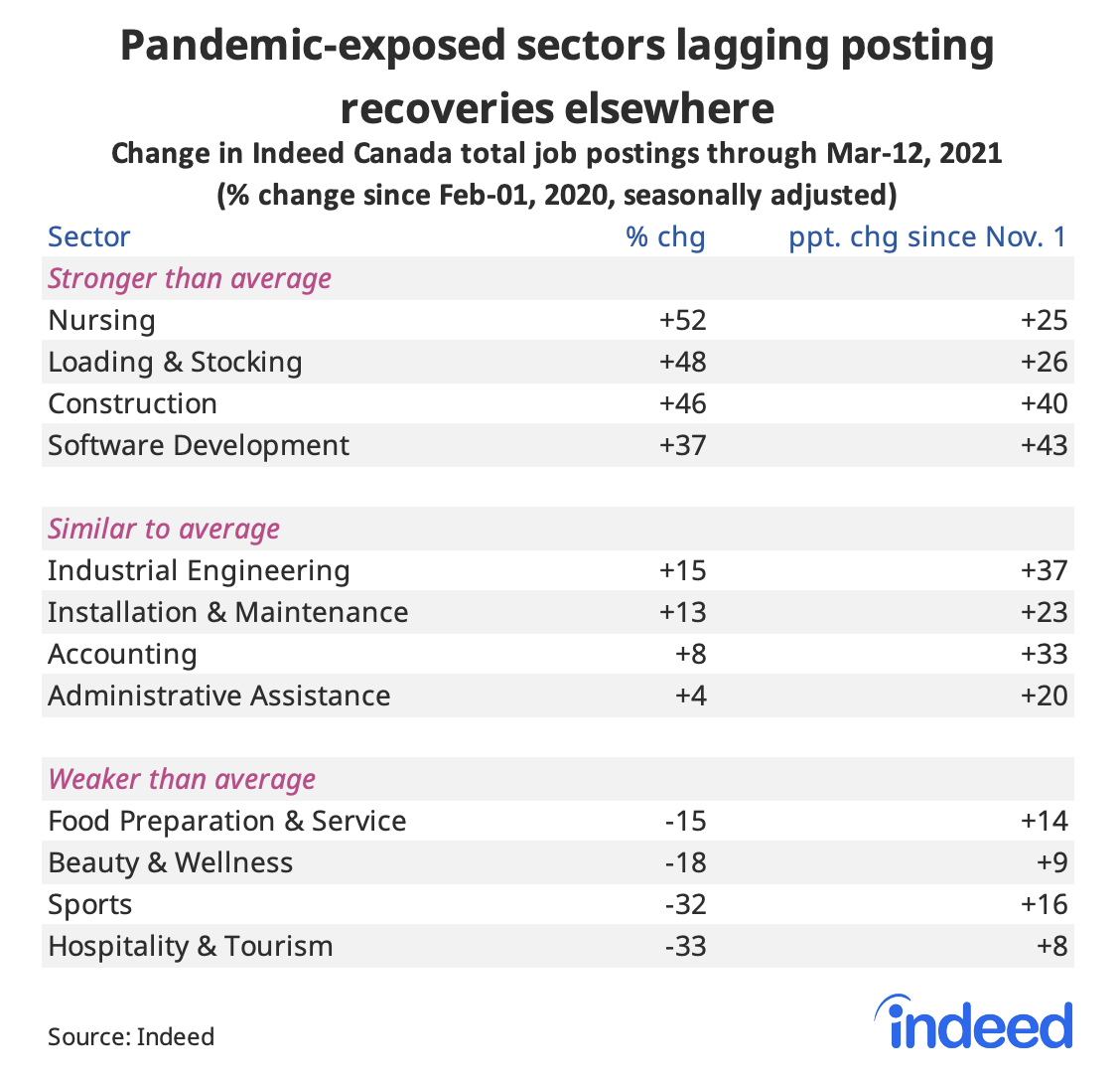 Table showing pandemic exposed sectors lagging postings recoveries elsewhere