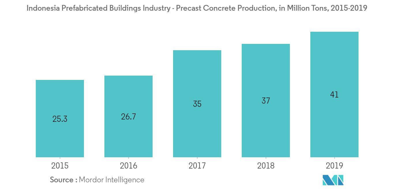 ndonesia Prefabricated Buildings Industry 2