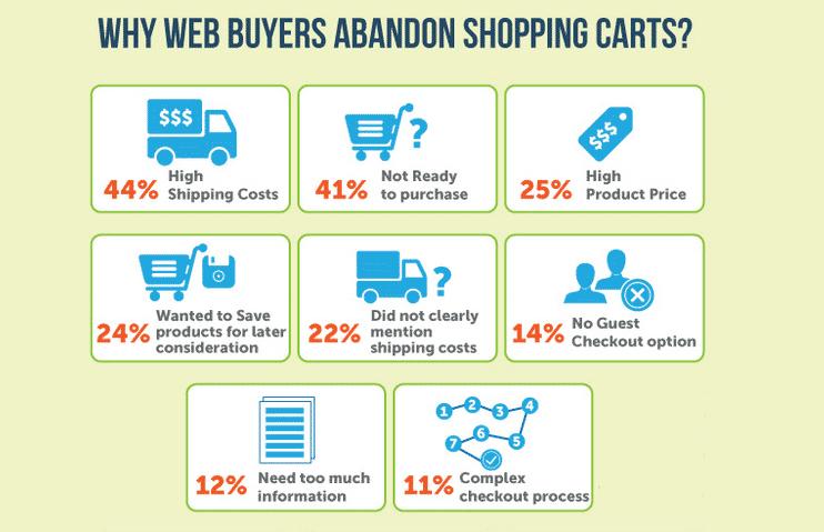 Cart abandon examples