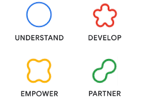 Four line illustrations with the words understand, develop, empower, and partner beneath them.